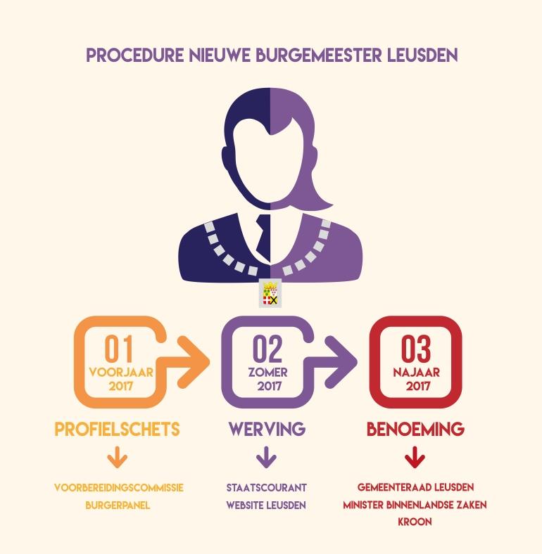 infographic Burgemeester